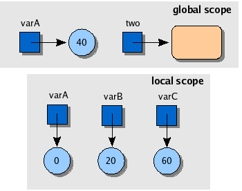 Variables and scoping in ECMAScript 6